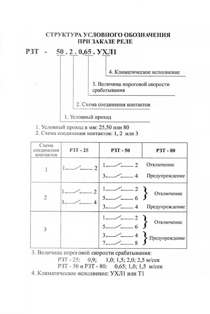 структура заказа реле рзт